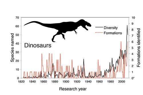 1820년부터 현재까지 새로 발견된 공룡 종의 수와 새로 발견된 공룡화석이 포함된 지층의 수를 보여주는 그래프.