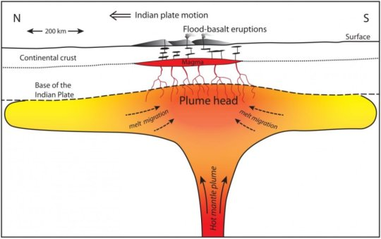 """뜨거운 맨틀 플룸의 """"머리"""" 부분이 인도판 아래에 팬케이크처럼 퍼져 있는 모습. 리차즈와 동료들의 이론에 의하면 이 플룸 머리 부분에 존재하고 있던 마그마가 칙술룹에 떨어진 소행성 충돌로 일어난 강력한 지진의 여파로 재기동되어 데칸 고원의 범람현무암 분출로 이어졌다고 한다. Credit: Mark Richards et al, UC Berkeley"""