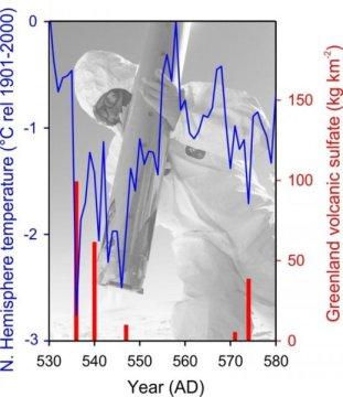 그린랜드의 얼음 시추 코어를 통해 대형 화산 분출의 직접적인 영향으로 광범위하고도 강력한 냉각 효과가 일어났음을 볼 수 있다. Credit: Michael Sigl