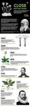 16세기까기 거슬러 올라가는 문서들이 다윈의 기념비적인 연구에 독특한 통찰을 가져다 주었다는 이스트앵글리아 대학의 연구가 공개되었다. 1862년에 다윈은 어떤 식물 종이 두 개의 꽃 형태를 가지는 경우를 발표했다. 하지만 다윈이 이러한 '다른꽃술(heterostyly)' 현상을 처음 관찰한 사람은 아니었다. 실제로 이 현상은 16세기, 17세기, 그리고 18세기에도 식물학 문헌에서 발견된다. Credit: University of East Anglia